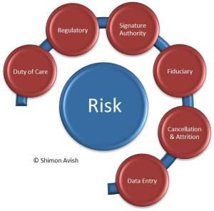 Risk Circle